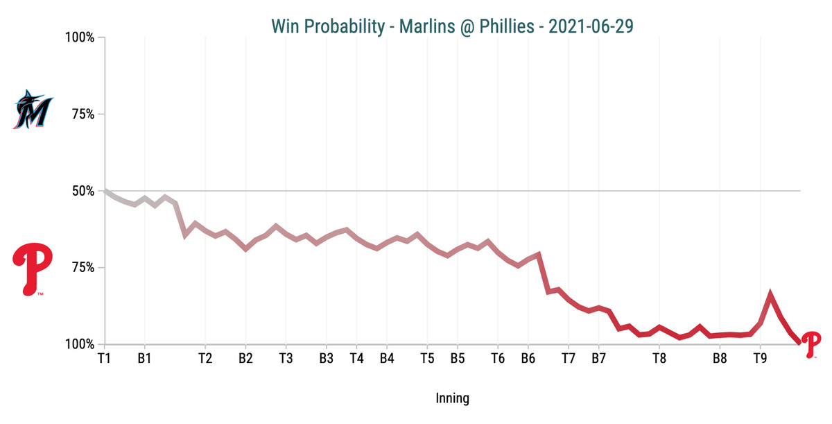 Win Probability Chart - Marlins @ Phillies