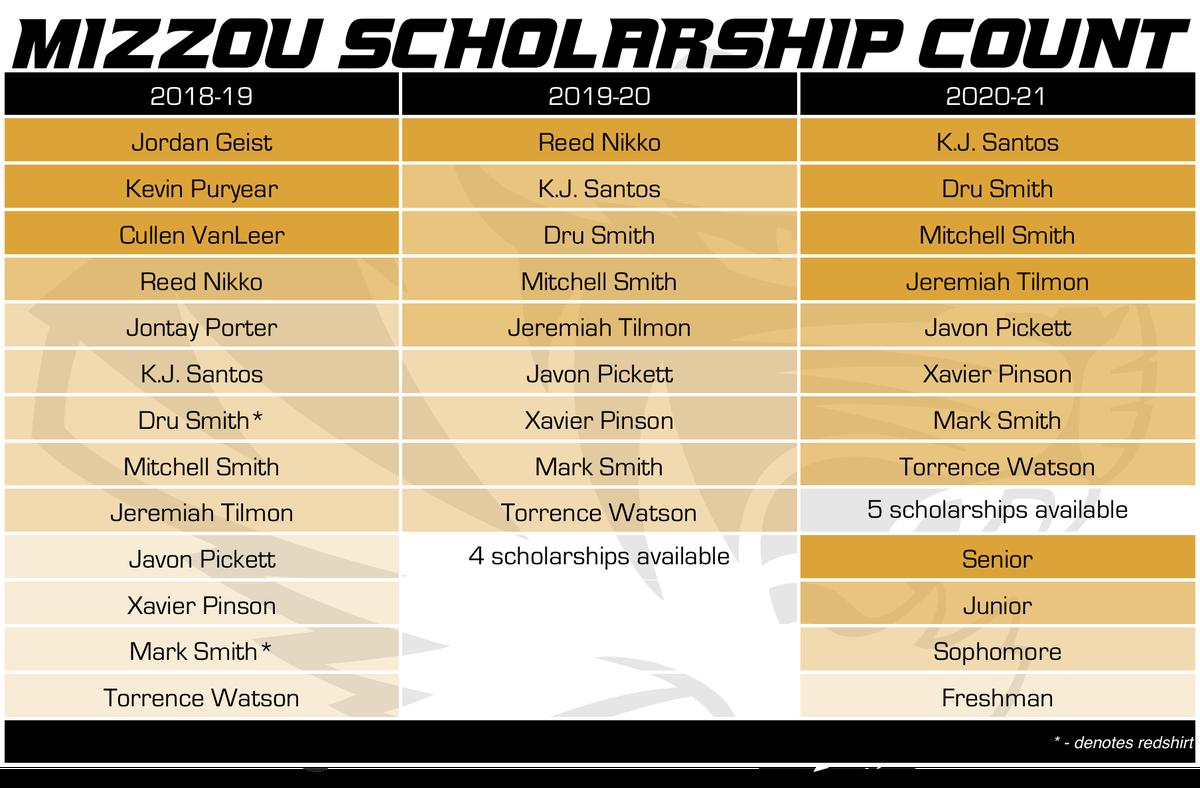 Mizzou Basketball Scholarship Count 5-30-18