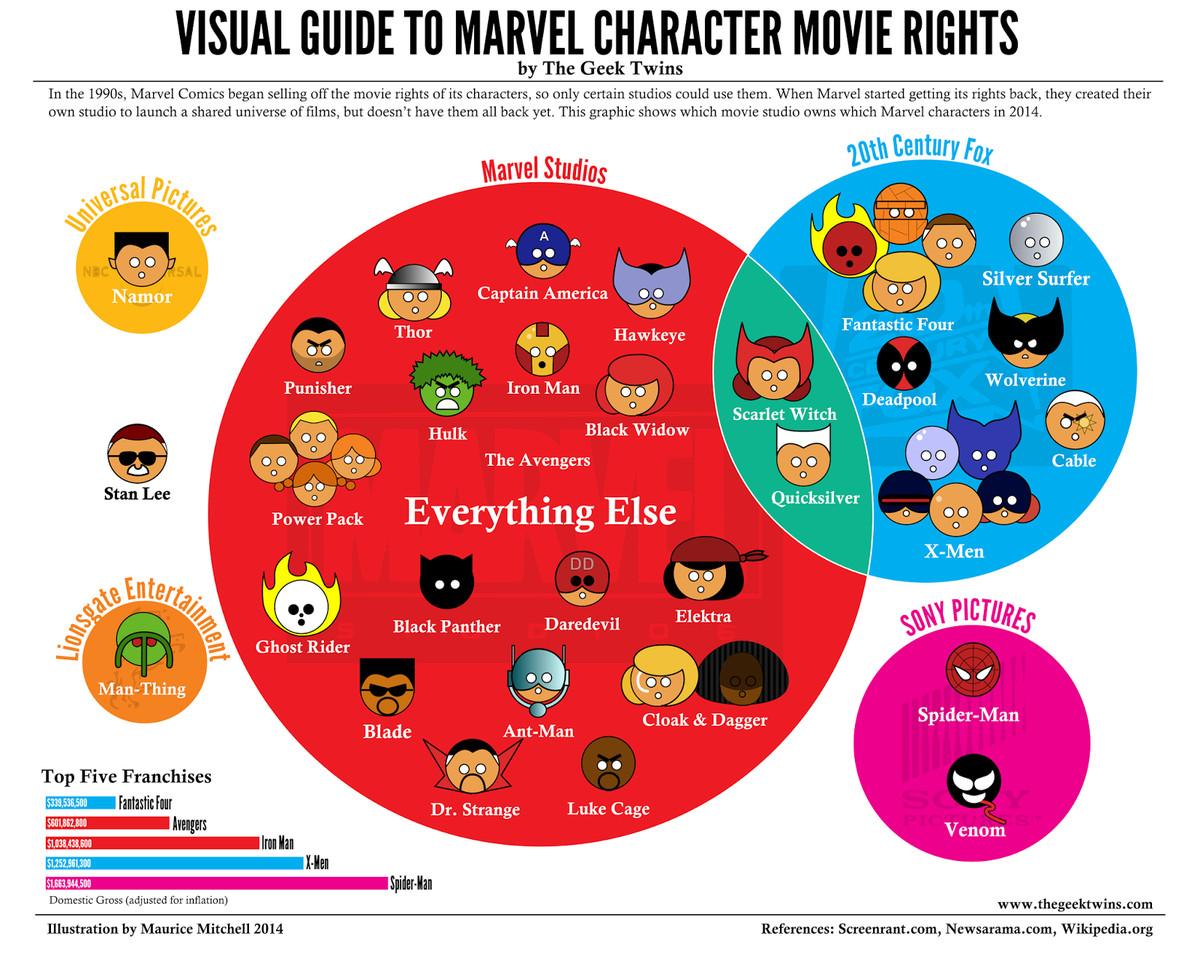 Avengers IP Assemble: how Marvel Studios reclaimed X-Men and Spider
