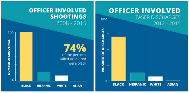 Chicago police disproportionately shoot black residents.