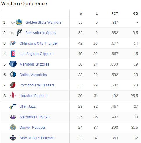 Standings - 3/4/16