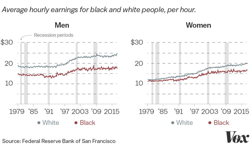 A chart comparing black and white wages.