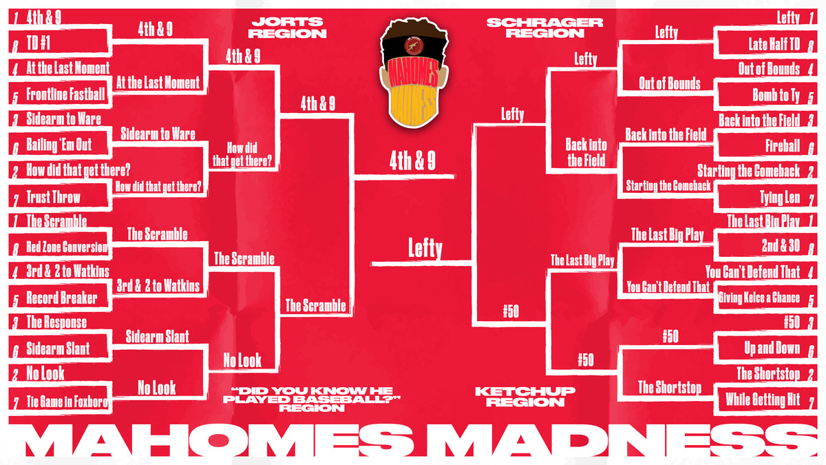 Patrick Mahomes Madness: one vote to determine the best play of 2018