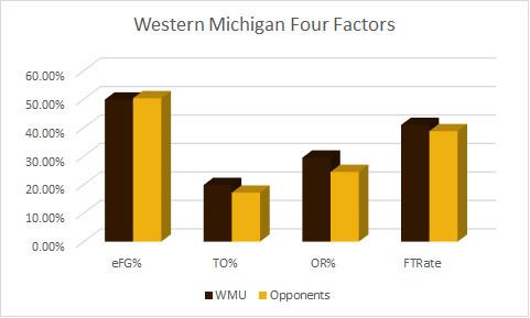 WMU Four Factors pregame