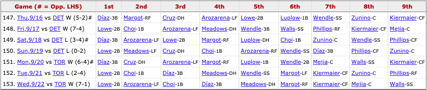 Rays most recent lineup: Lowe (2B), Arozarena (LF), Choi (1B), Díaz (3B), Meadows (DH), Margot (RF), Kiermaier (CF), Mejía (C), Walls (SS).