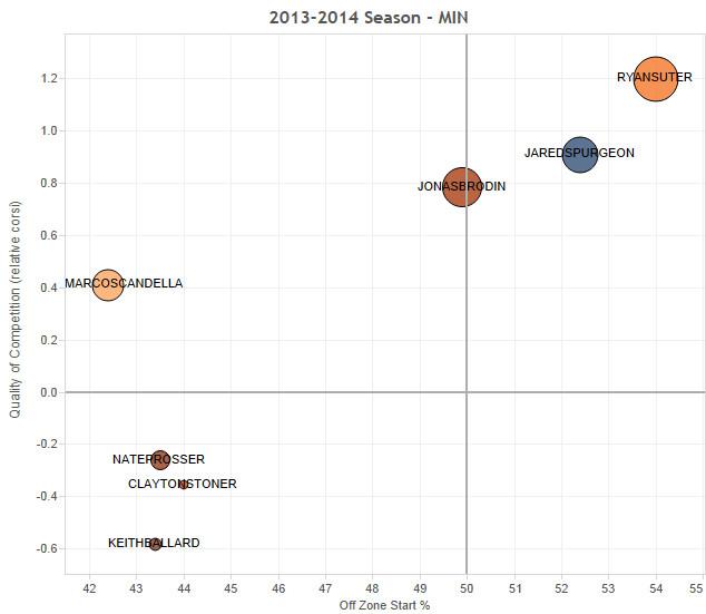 Wild defense usage 2013-2014