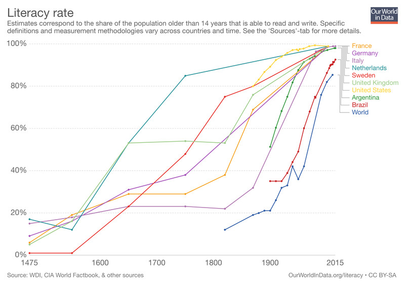 Literacy rates by country from 1475 to 2015.
