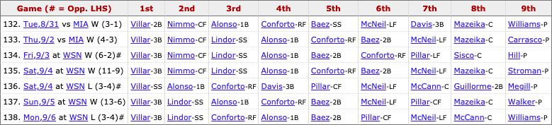 Mets most recent lineup: Villar (3B), Lindor (SS), Conforto (RF), Alonso (1B), Baez (2B), Pillar (CF), McNeil (LF), McCann (C), Pitcher's spot.