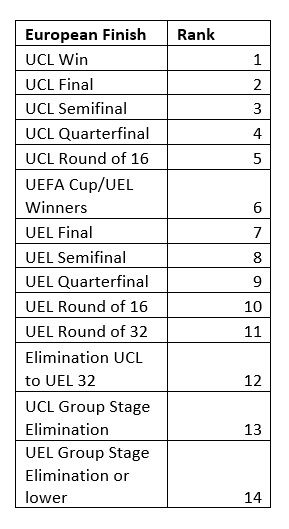 Points assigned to European teams