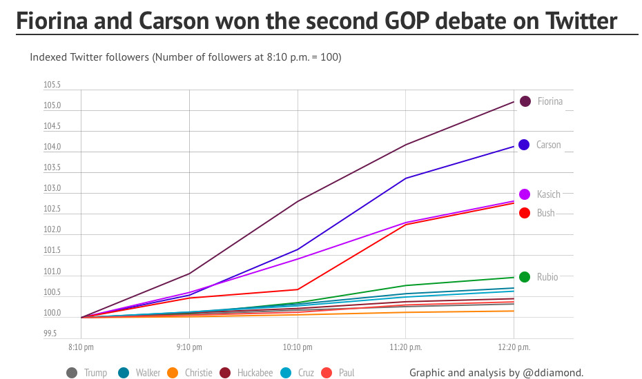 Twitter followers gained in second gop debate by candidate