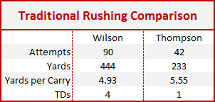 Traditional Rushing Comparison