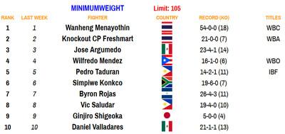 105 101220 - Rankings (Oct. 12, 2020): Navarrete establishes himself at 126