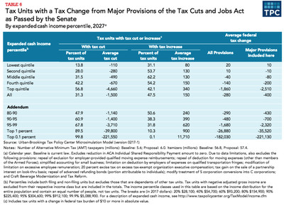 Winners and losers in the Senate-passed tax bill in 2027
