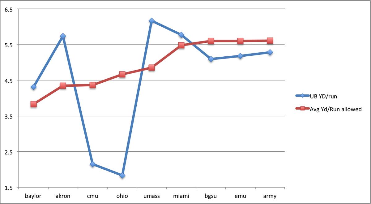 Run Chart 2014