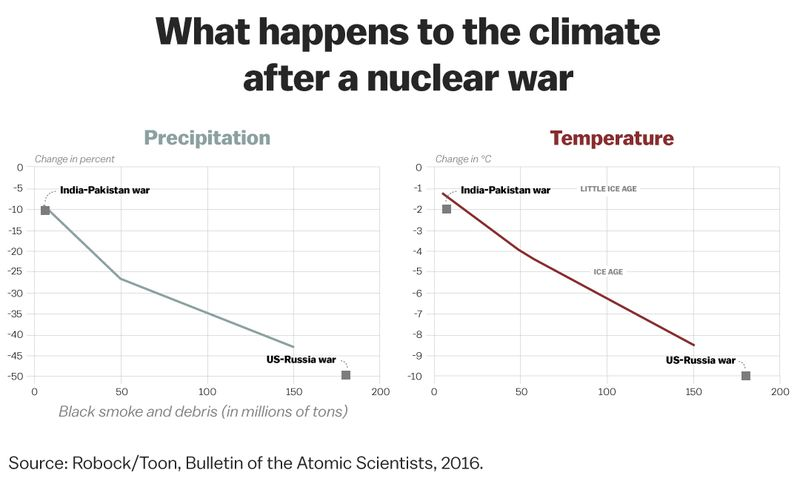 precip_temp This is exactly how a nuclear war would kill you