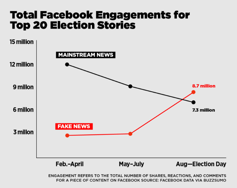 A chart compares Facebook engagement between fake news and mainstream news.