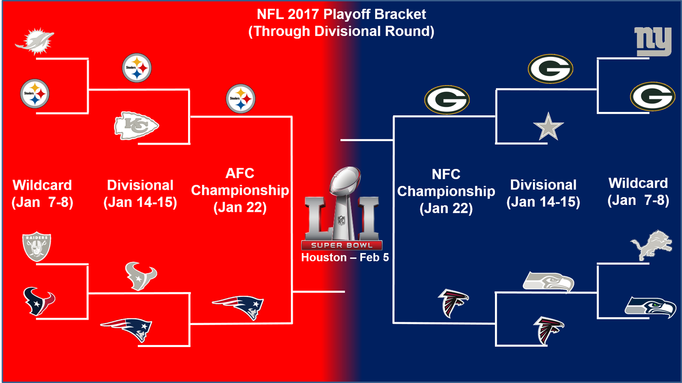 Nfl Playoff Schedule 2017 Championship Weekend The Phinsider
