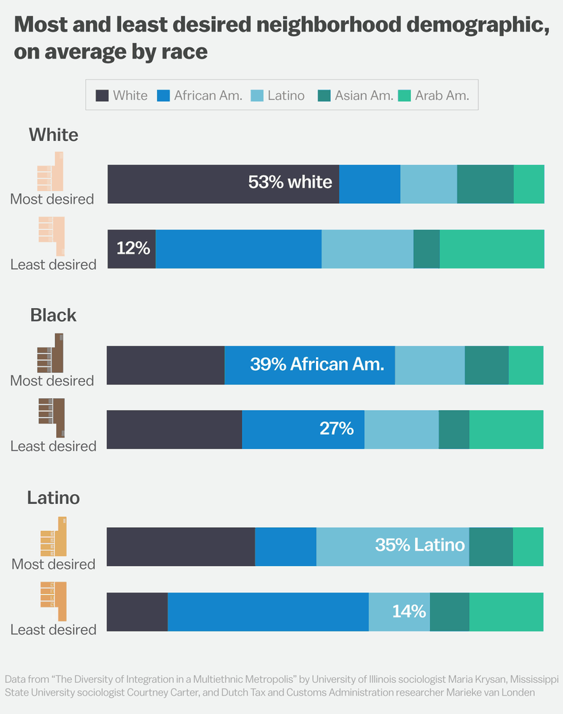 14 White America is quietly self-segregating