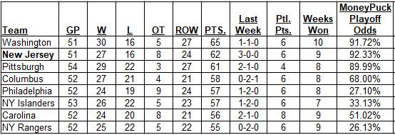 2-4-2018 Metropolitan Division Standings