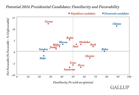 clinton favorability familiarity