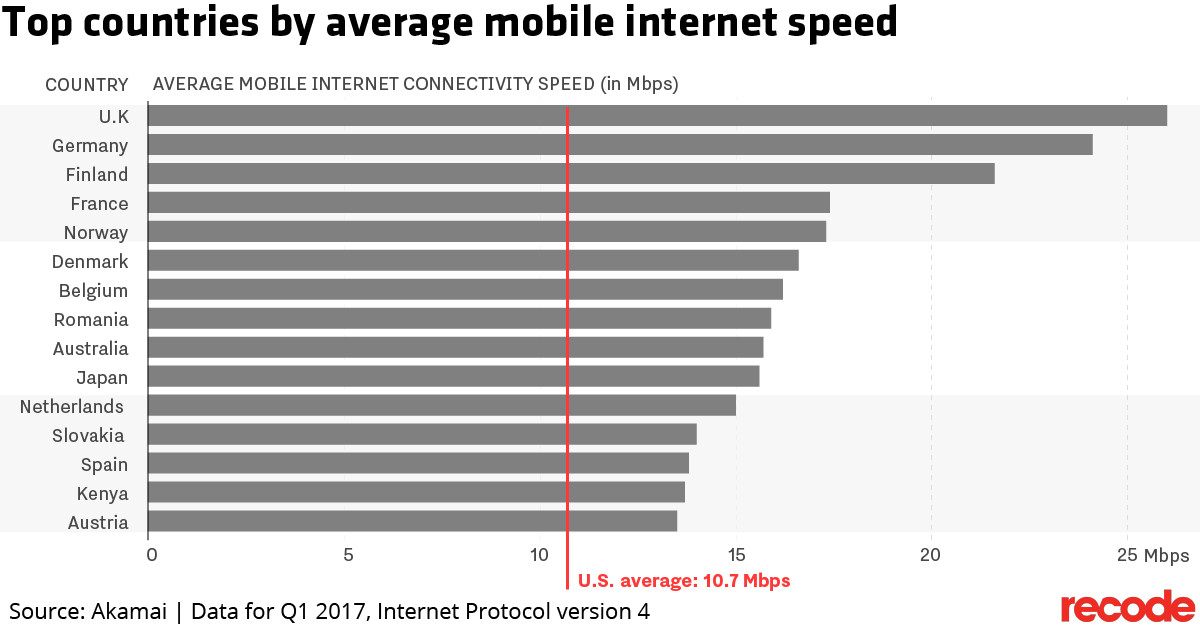 Fastest Internet In The World >> The U S Ranks 28th In The World In Mobile Internet Speeds Vox