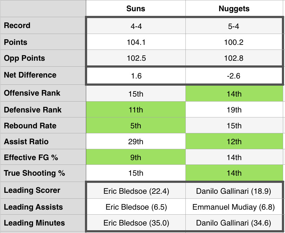 stats-suns-nuggets