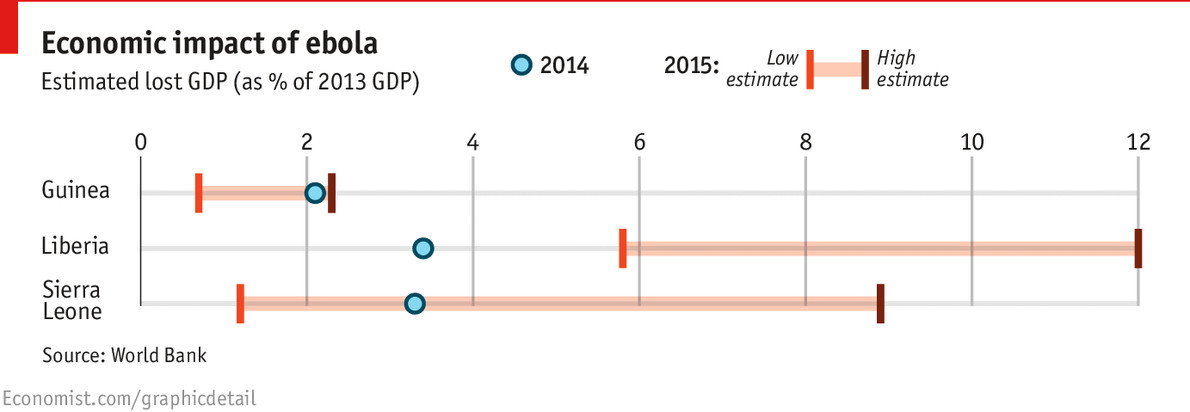 Ebola economic costs