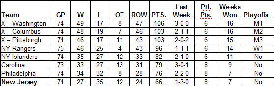 3-26-2017 Metropolitan Division Standings