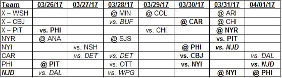 3-26-2017 Weekly Schedule for Metropolitan Division Teams