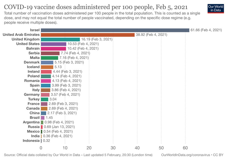 Israel leads by far in worldwide vaccinations