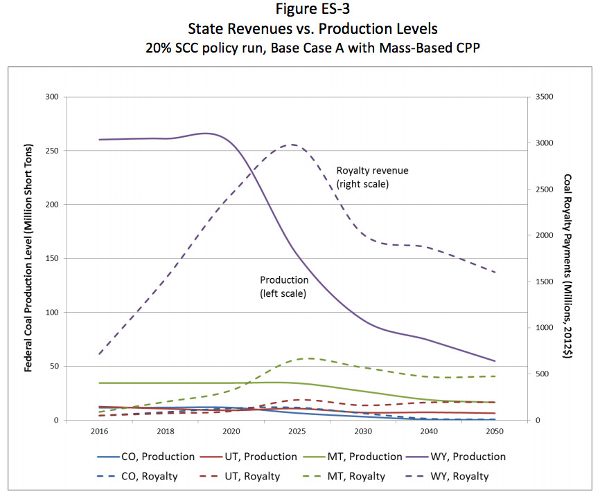 Leasing revenue stays elevated even as production declines.