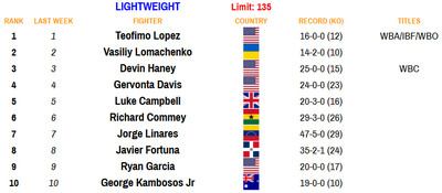 135 110920 - Rankings (Nov. 9, 2020): Where does Haney stand at lightweight?
