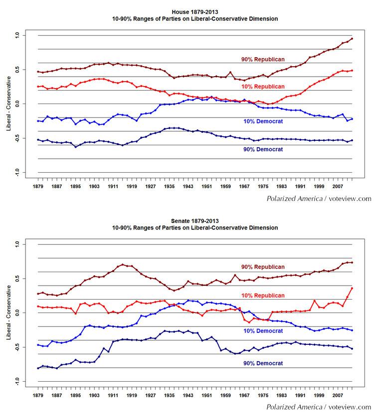polarization II