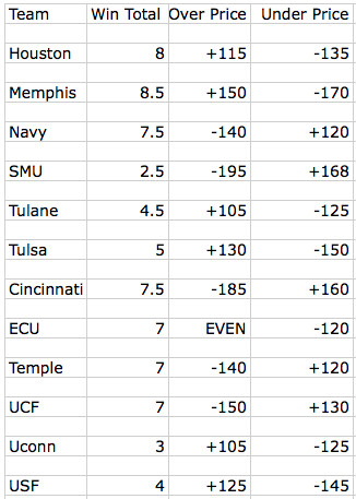 AAC Win Totals