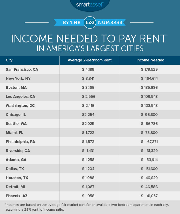 Report chicago families need to earn 90k to afford average two bedroom rent irenn for Average rent for 2 bedroom apartment in atlanta