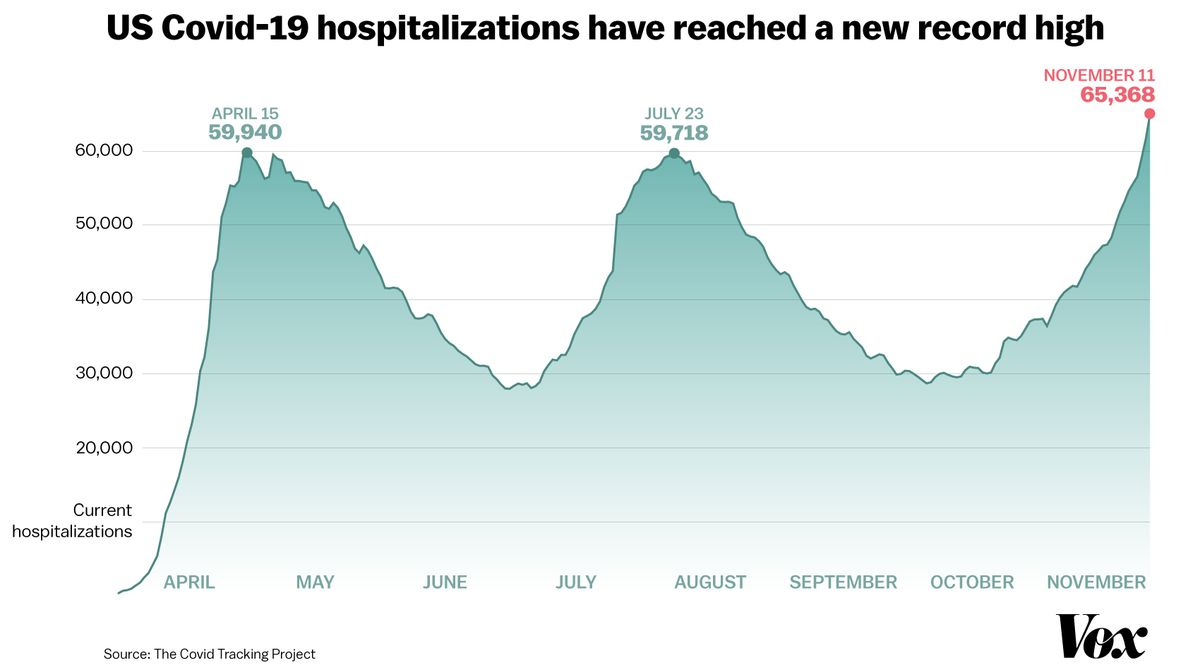 The disturbing surge in Covid-19 hospitalizations, in one chart