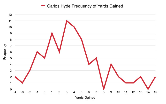 Carlos Hyde Frequency of Yards Gained
