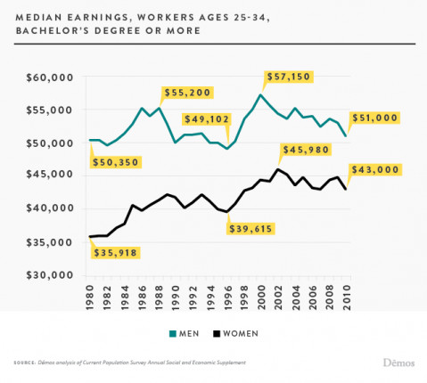 Demos median earnings bachelors