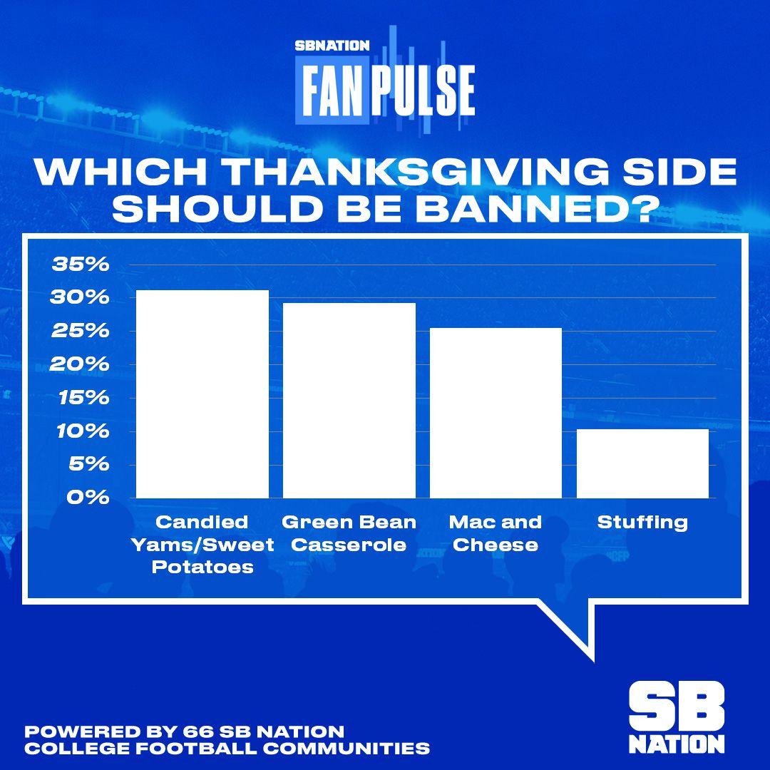 fanpulse week 13 sbnation