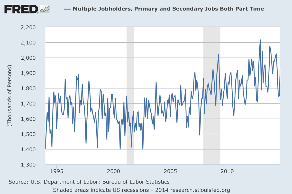 Multiple part-time jobs