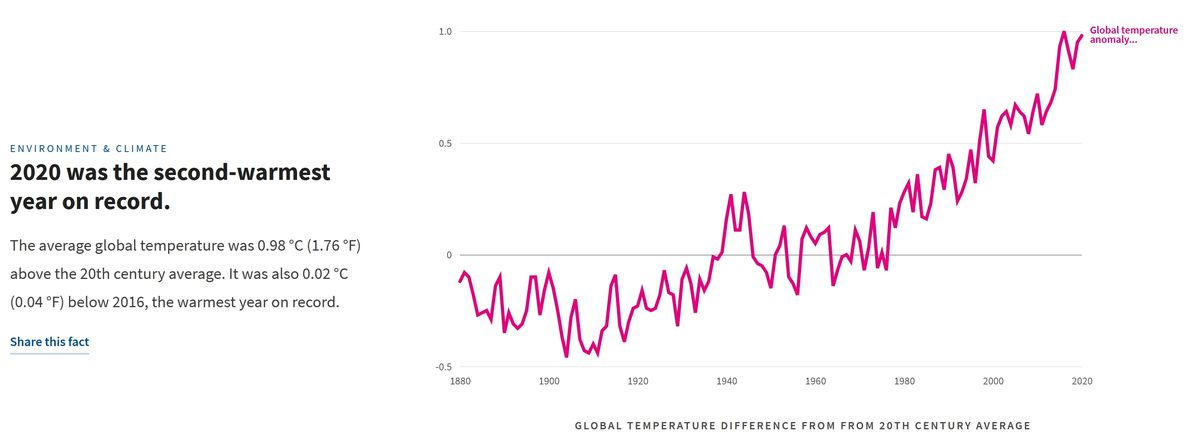 2020 was the second-warmest year on record