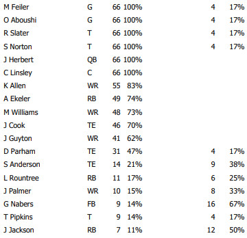 week 3 offensive snap counts