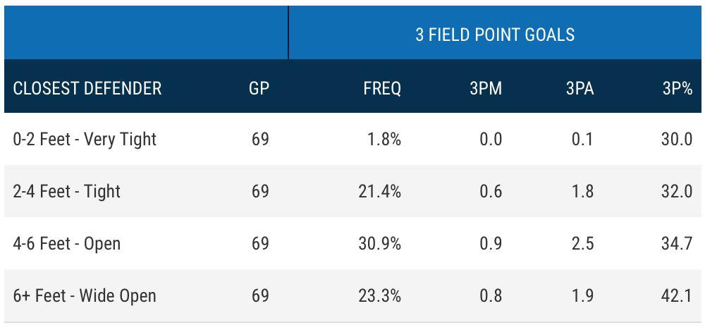 Toronto Raptors C.J. Miles shooting stats with closest defender