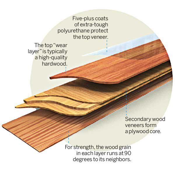<p>Engineered wood is a stable stack of wood veneers glued together like plywood and milled into strips that resemble solid boards.</p>