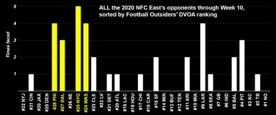 Chart: same as above chart, only the NFC Teams themselves are represented. All are well below average in terms of DVOA.