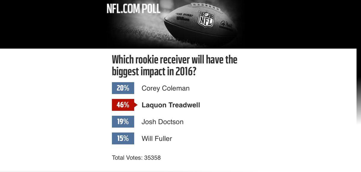 NFL poll