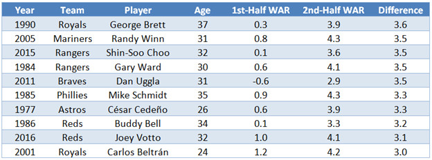 Table showing George Brett leading the all-time WAR increases between first and second halves, with a 3.6-game difference