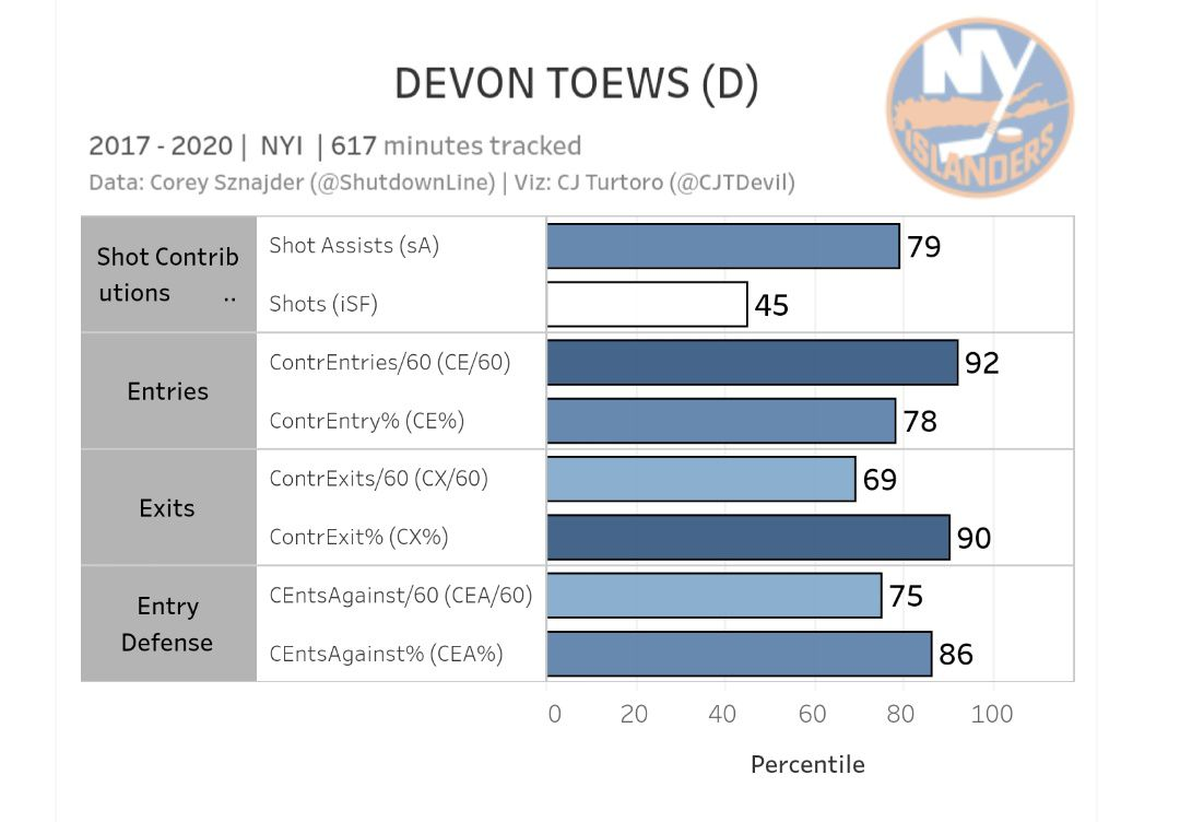 Devon Toews