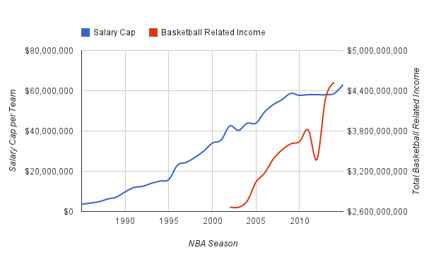BRI and Salary Cap