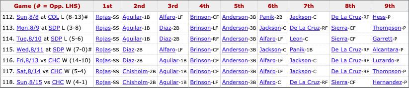 Marlins most recent lineup: Rogas (SS), Chisholm Jr. (2B), Aguilar (1B), Brinson (LF), Anderson (3B), Alfaro (C), De La Cruz (RF), Sierra (CF), Pitcher's spot.